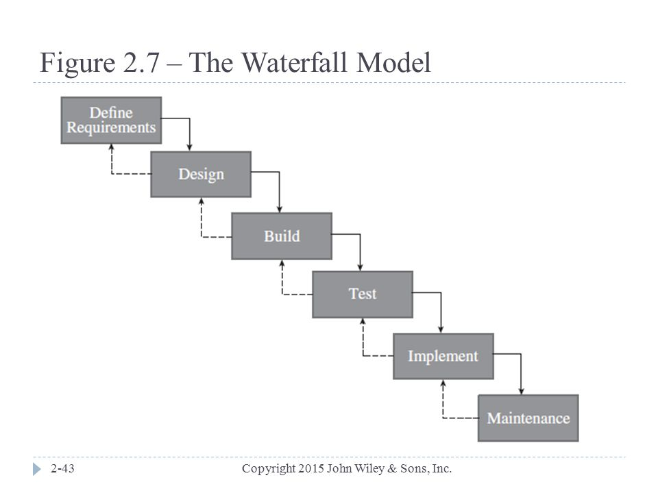 Figure 2.7 – The Waterfall Model
