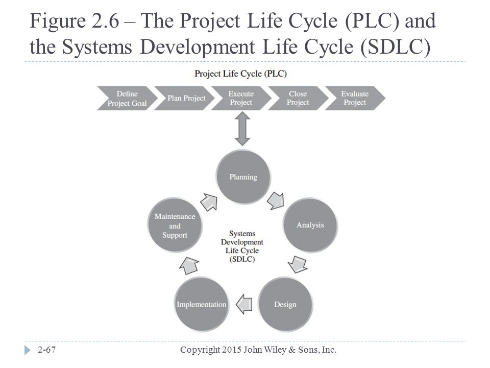 Figure 2.6 – The Project Life Cycle (PLC) and the Systems Development Life Cycle (SDLC)