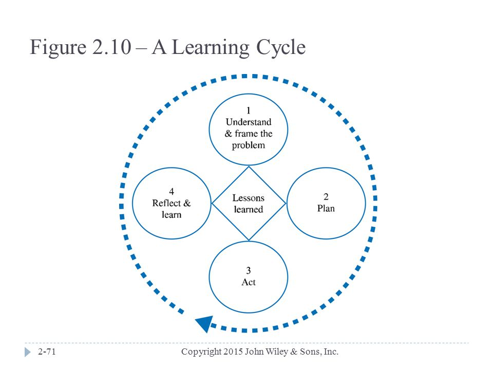 Figure 2.10 – A Learning Cycle