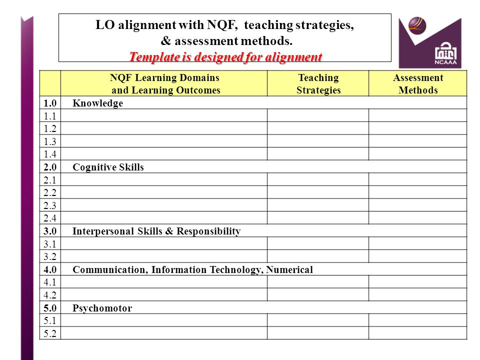 LO alignment with NQF, teaching strategies, & assessment methods.