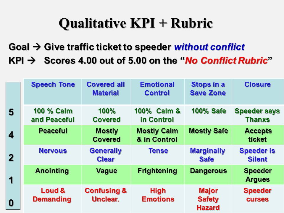 Qualitative KPI + Rubric