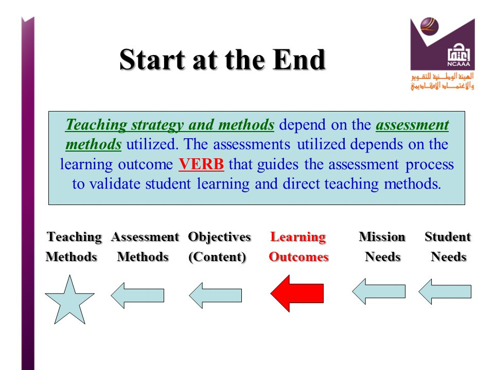 Start at the End Teaching Assessment Objectives Learning Mission Student.