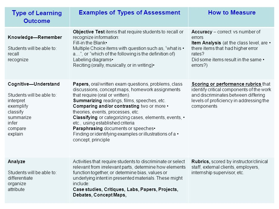 Type of Learning Outcome Examples of Types of Assessment