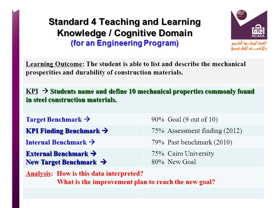 Standard 4 Teaching and Learning Knowledge / Cognitive Domain (for an Engineering Program)