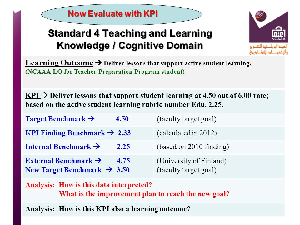 Standard 4 Teaching and Learning Knowledge / Cognitive Domain