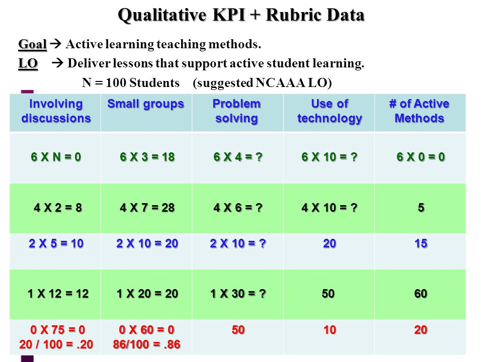 Qualitative KPI + Rubric Data