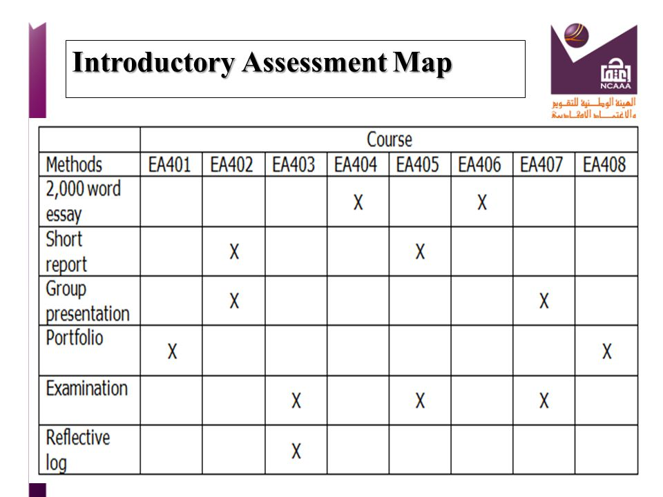 Introductory Assessment Map