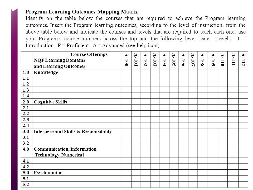 Program Learning Outcomes Mapping Matrix