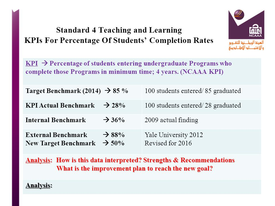 Standard 4 Teaching and Learning KPIs For Percentage Of Students' Completion Rates
