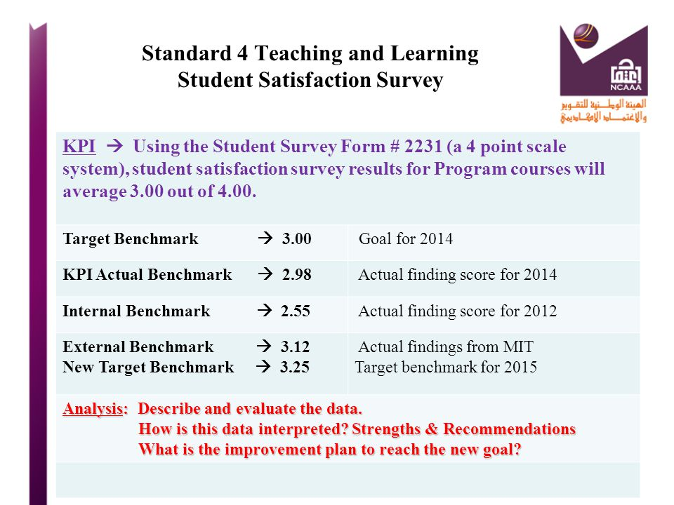 Standard 4 Teaching and Learning Student Satisfaction Survey