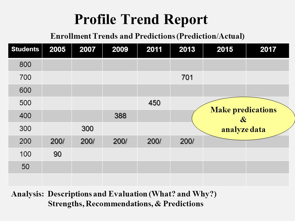 Enrollment Trends and Predictions (Prediction/Actual)