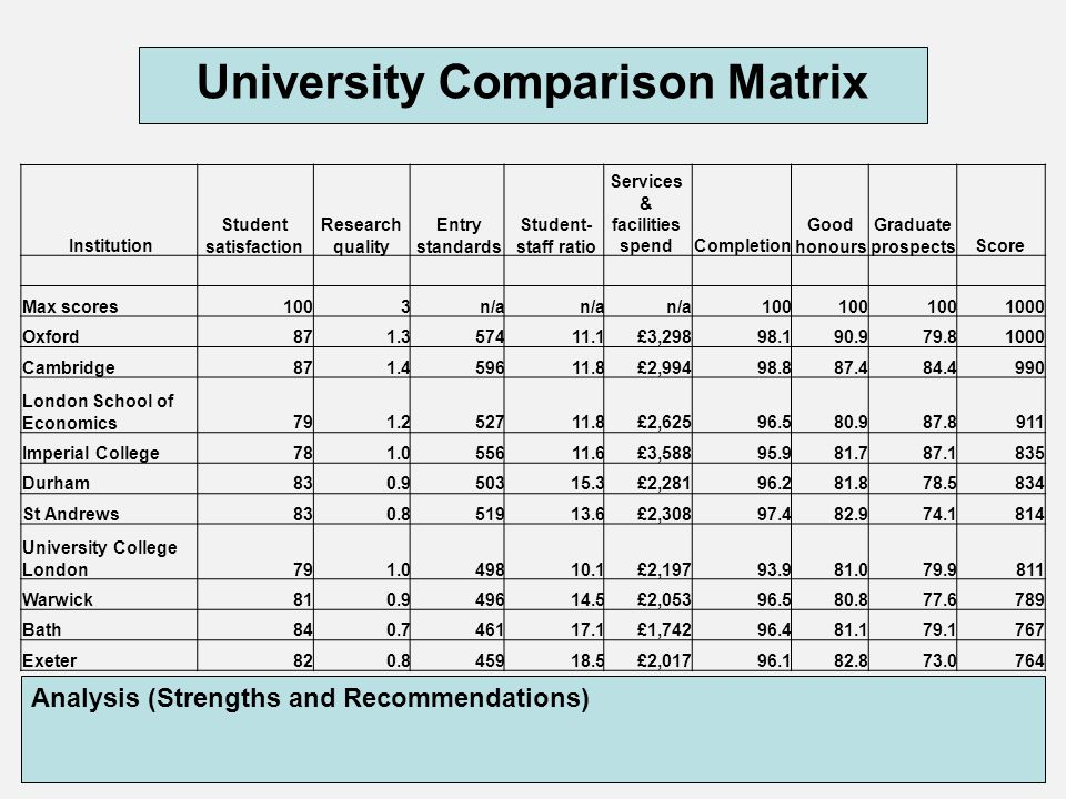 University Comparison Matrix Services & facilities spend