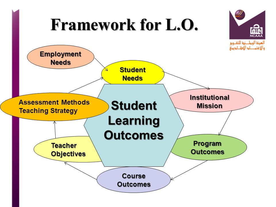 Student Learning Outcomes Institutional Mission