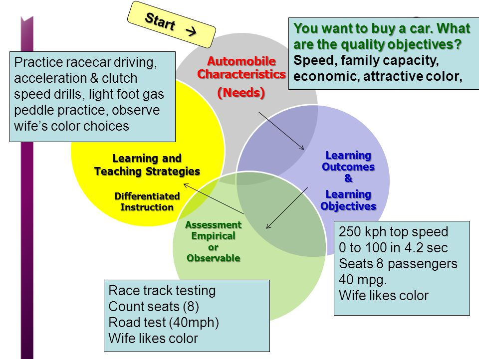 Automobile Characteristics Learning and Teaching Strategies