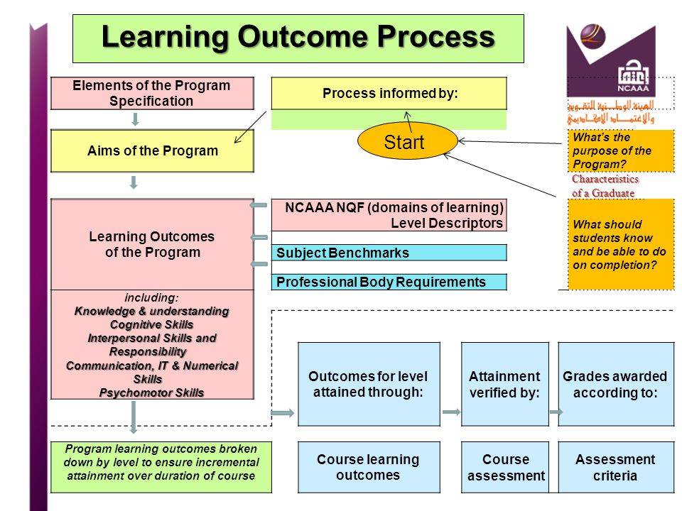 Learning Outcome Process