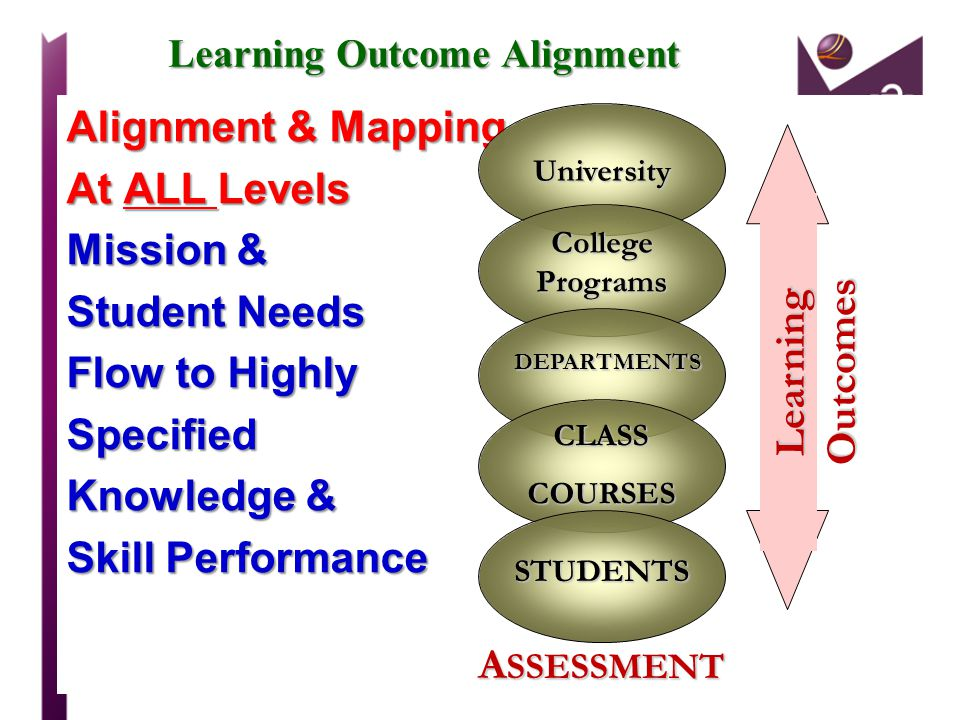 Learning Outcome Alignment