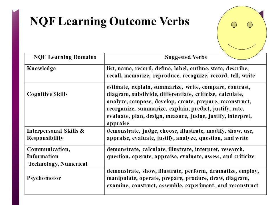 NQF Learning Outcome Verbs