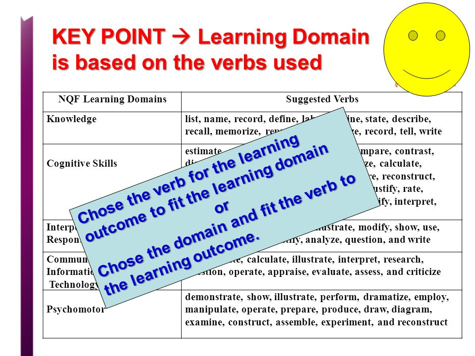 KEY POINT  Learning Domain is based on the verbs used