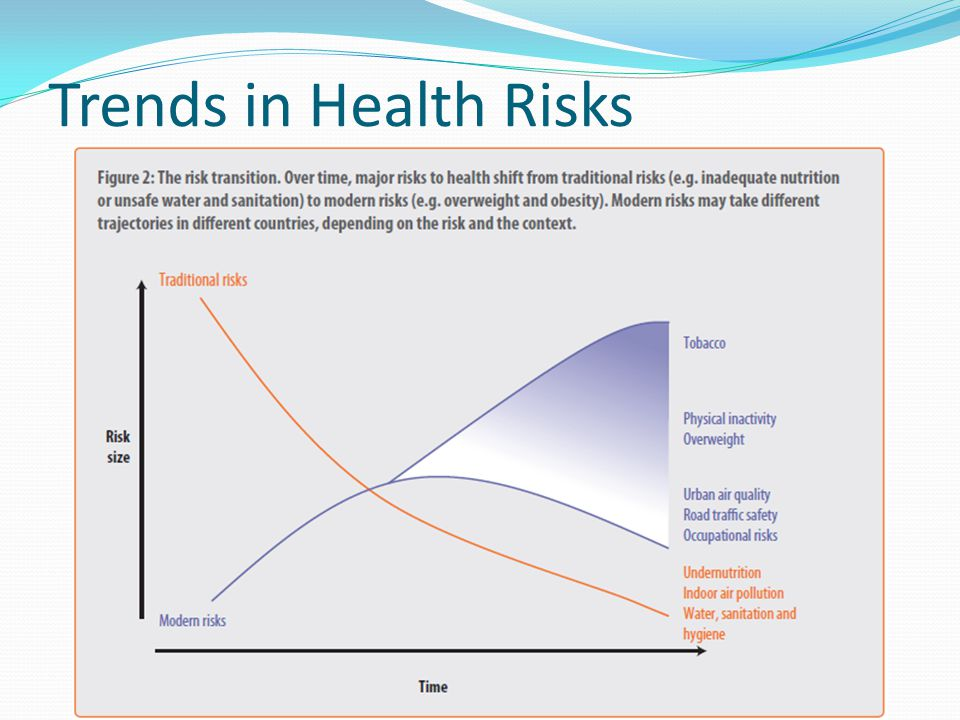 Trends in Health Risks