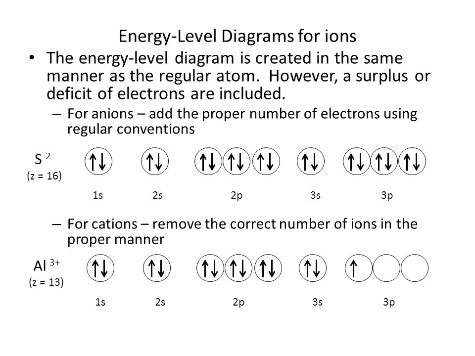 Energy-Level Diagrams for ions