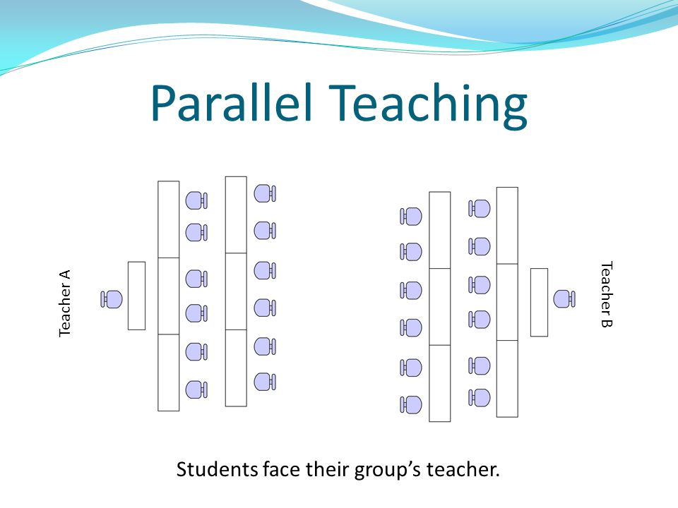 Parallel Teaching Students face their group's teacher. Teacher A