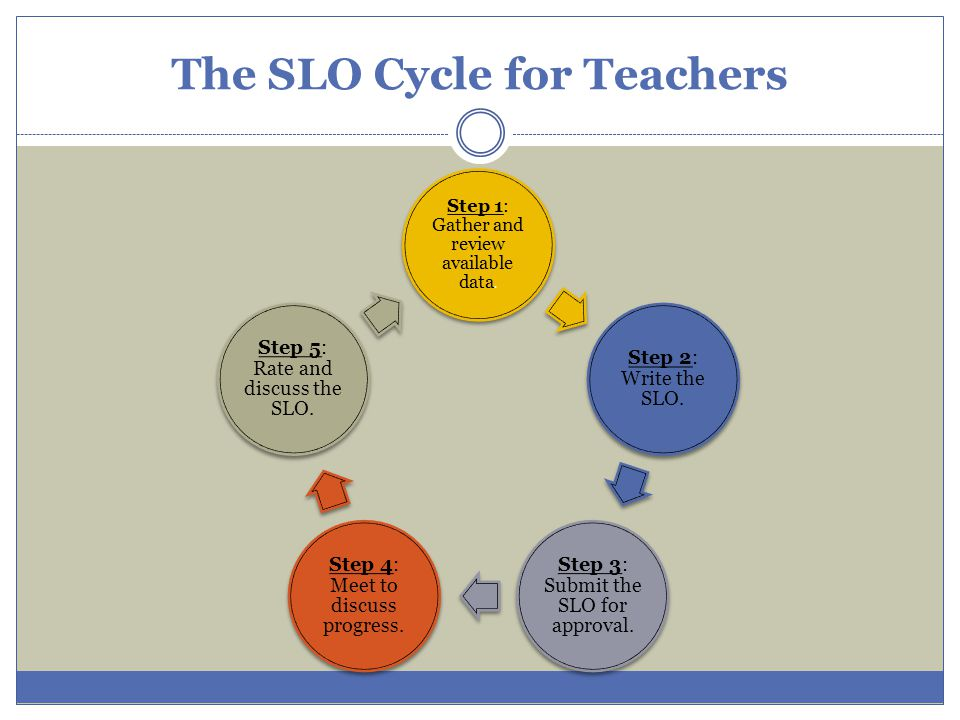 The SLO Cycle for Teachers