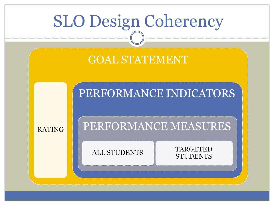 SLO Design Coherency GOAL STATEMENT PERFORMANCE INDICATORS