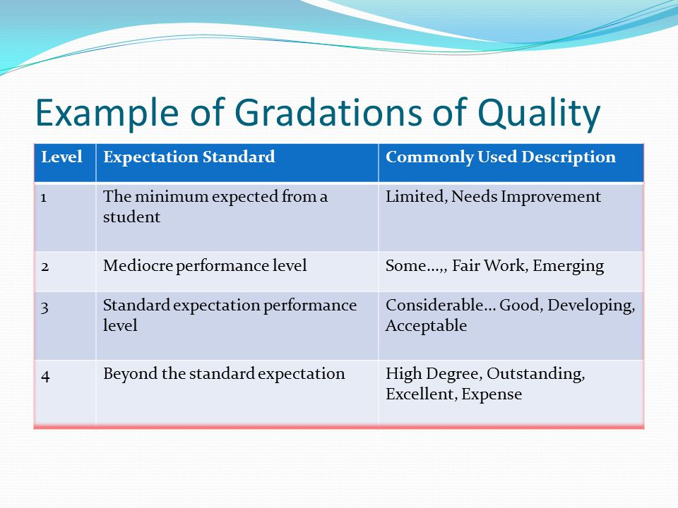 Example of Gradations of Quality