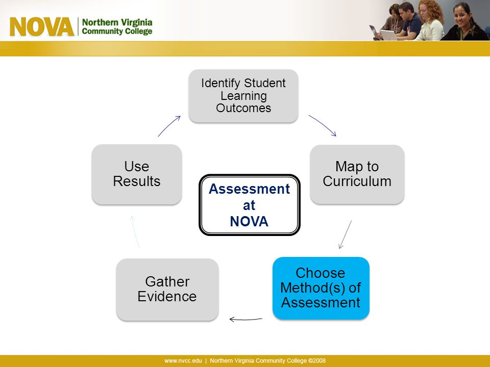 Choose Method(s) of Assessment Gather Evidence Use Results