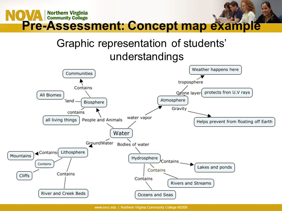 Pre-Assessment: Concept map example