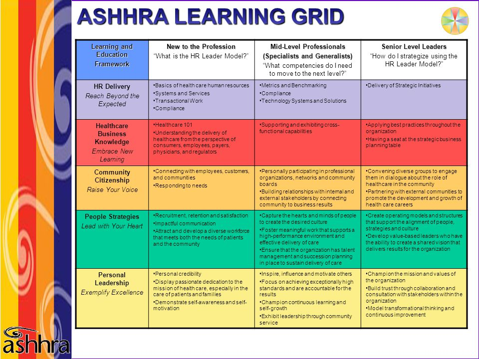 ASHHRA LEARNING GRID Learning and Education Framework
