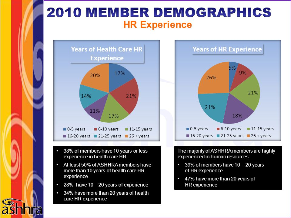2010 MEMBER DEMOGRAPHICS HR Experience