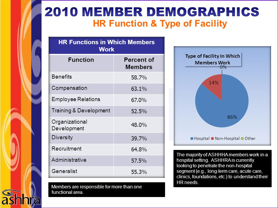 HR Function & Type of Facility HR Functions in Which Members Work