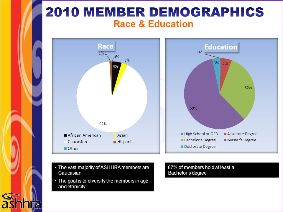 2010 MEMBER DEMOGRAPHICS Race & Education