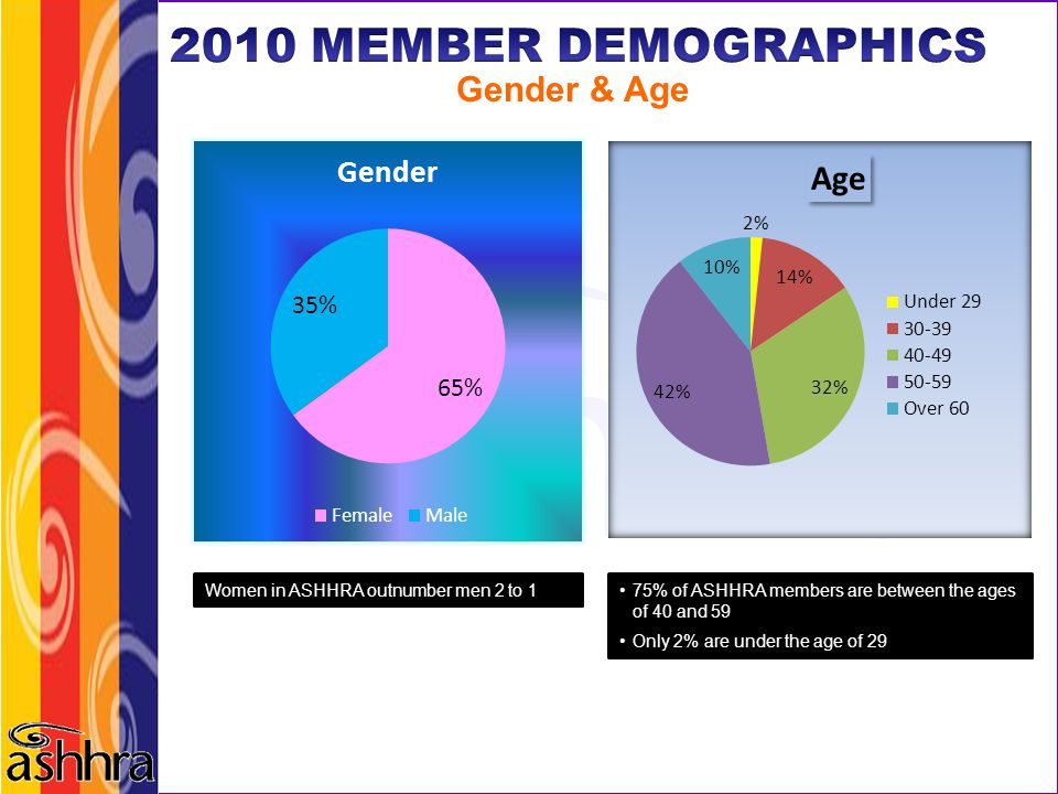 2010 MEMBER DEMOGRAPHICS Gender & Age