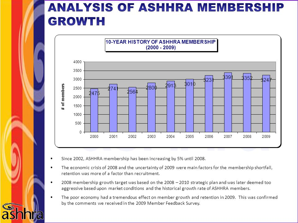 ANALYSIS OF ASHHRA MEMBERSHIP GROWTH