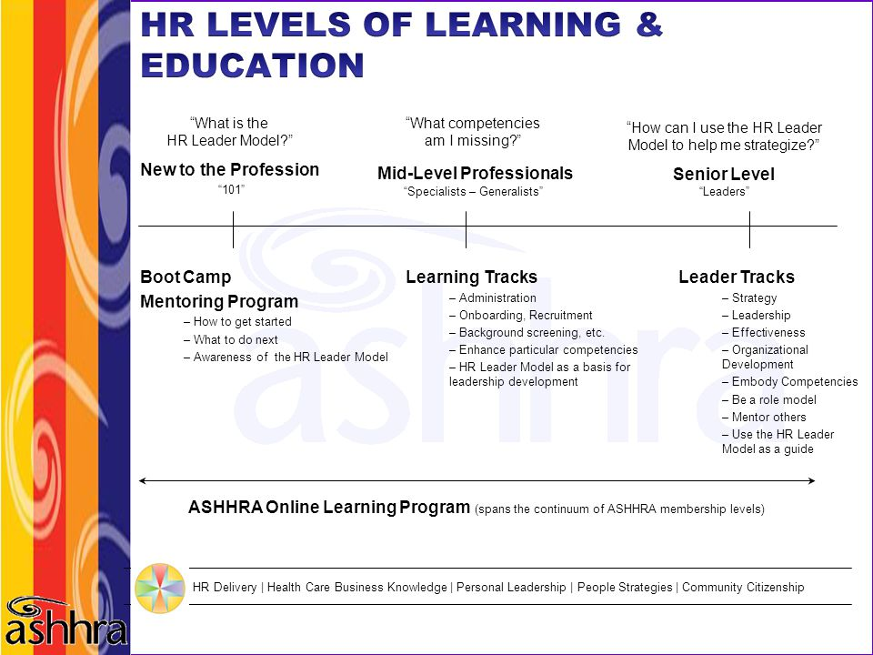HR LEVELS OF LEARNING & EDUCATION