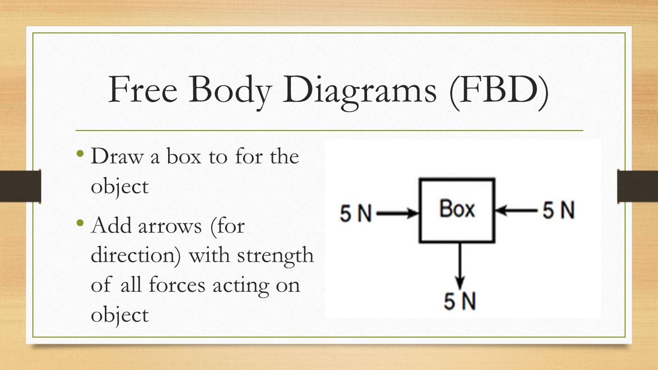 Free Body Diagrams (FBD)