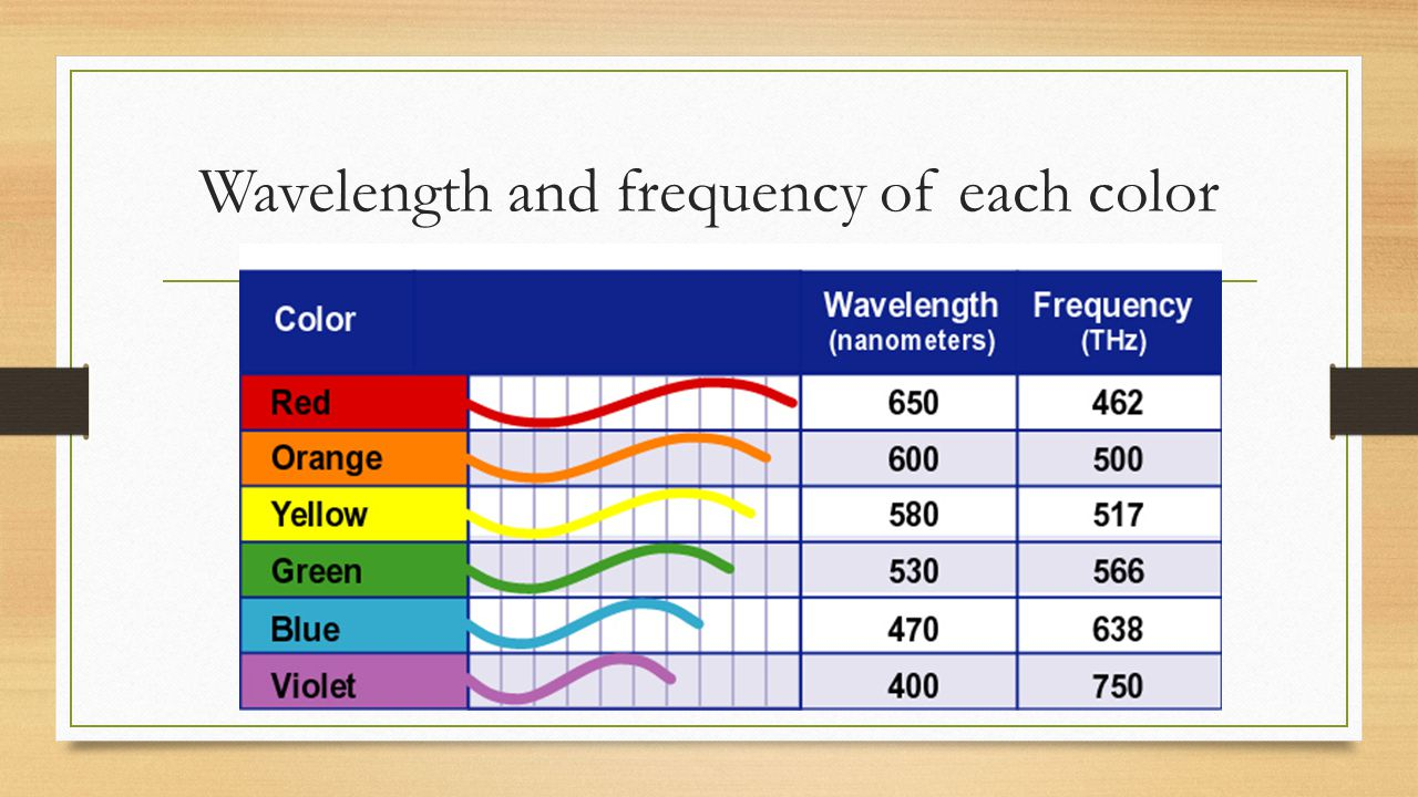 Wavelength and frequency of each color