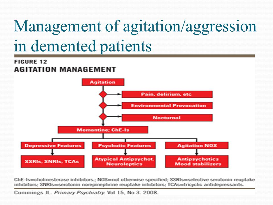 Management of agitation/aggression in demented patients
