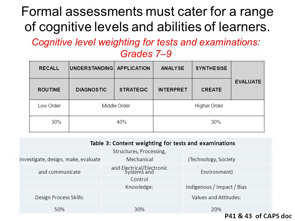 Formal assessments must cater for a range of cognitive levels and abilities of learners.
