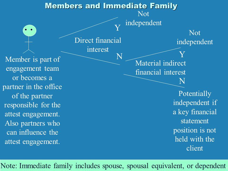 Members and Immediate Family