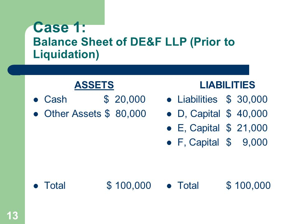 Case 1: Balance Sheet of DE&F LLP (Prior to Liquidation)