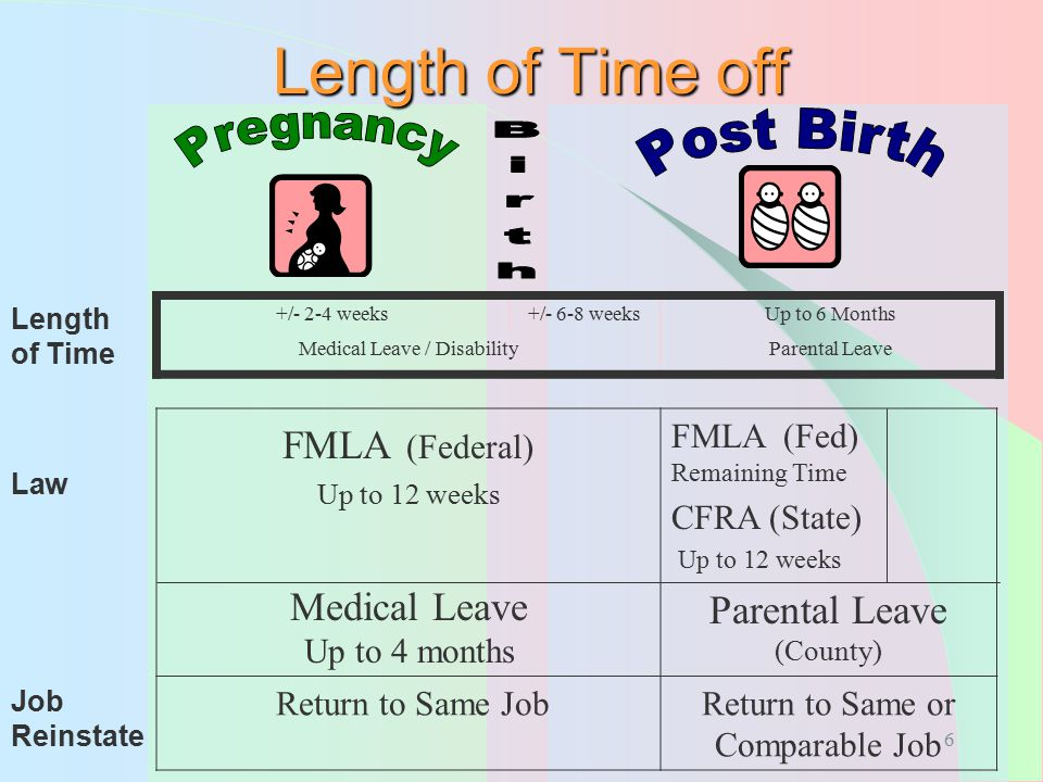 Length of Time off Pregnancy Post Birth FMLA (Federal)