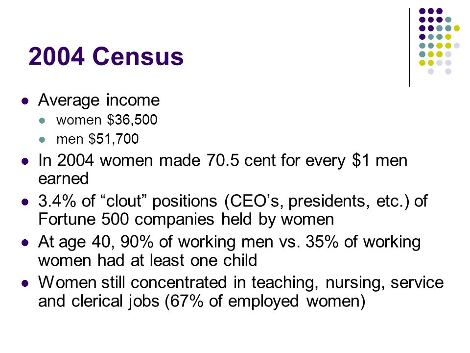 2004 Census Average income. women $36,500. men $51,700. In 2004 women made 70.5 cent for every $1 men earned.