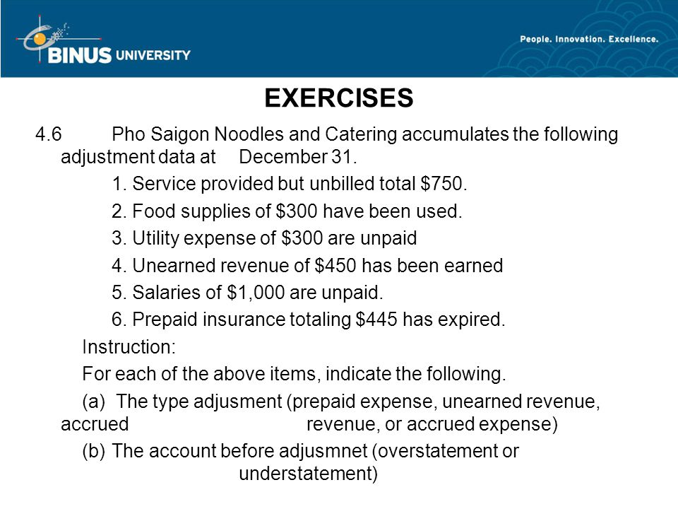 EXERCISES 4.6 Pho Saigon Noodles and Catering accumulates the following adjustment data at December 31.