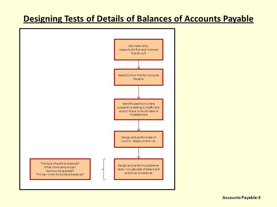 Designing Tests of Details of Balances of Accounts Payable