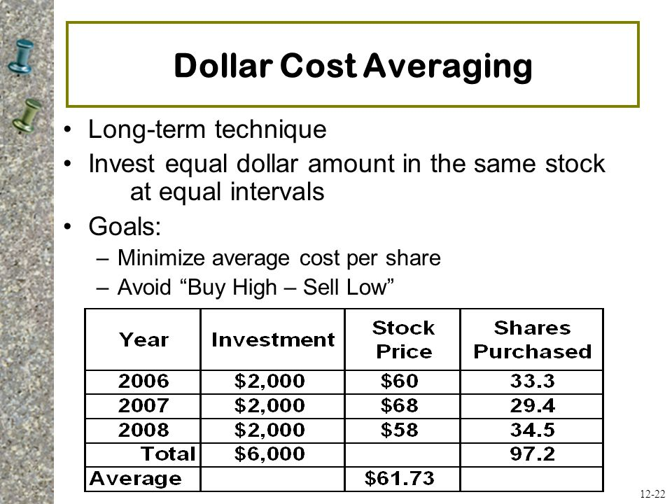 Dollar Cost Averaging Long-term technique