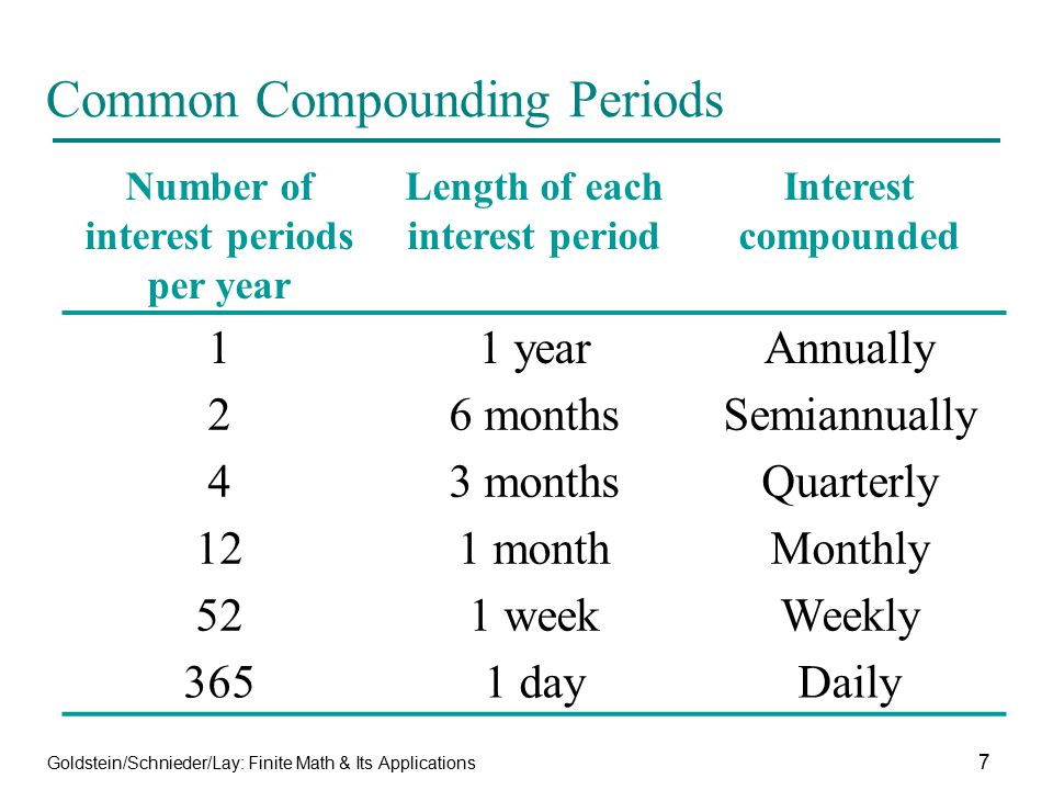 Common Compounding Periods