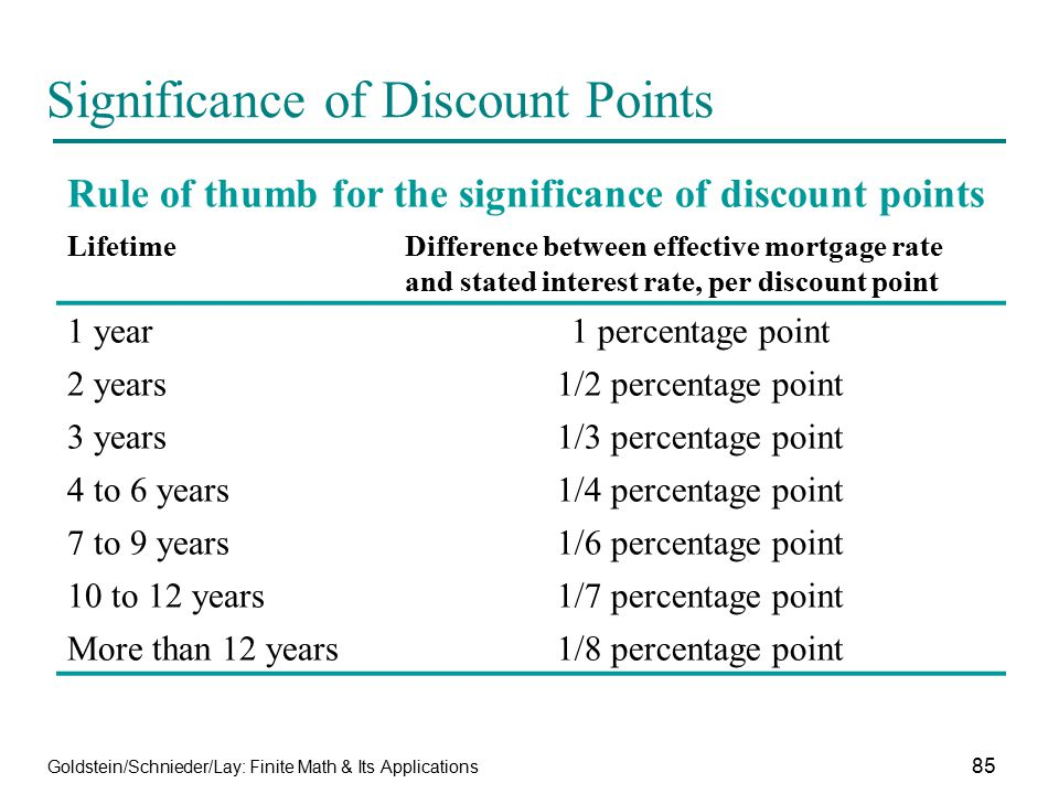 Significance of Discount Points